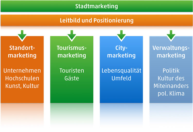 Stadtmarketing St. Goar
